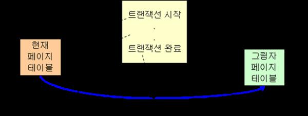 그림자 페이징 절차도.png