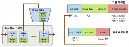 그룹 테이블 관리 기술.png