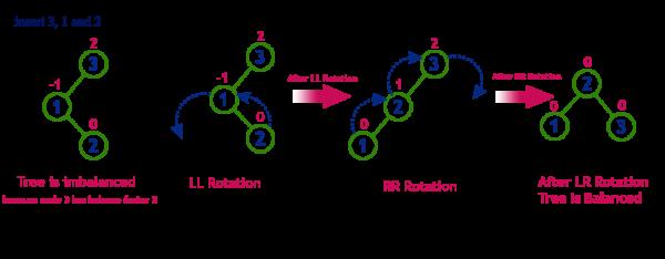 AVL LR Rotation.png