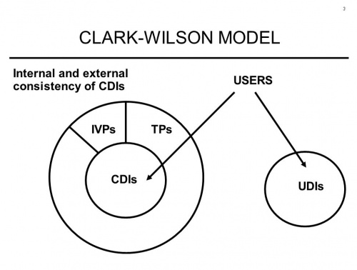 클락-윌슨 모델 구성.jpg