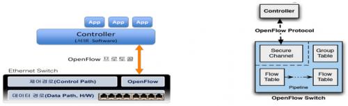 오픈플로우 컨트롤러-스위치 구성 기술.png