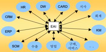 EAI 도입 후 전사 시스템.png