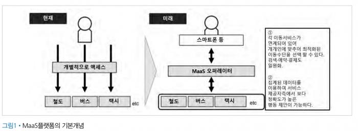 MaaS 플랫폼의 기본 개념.png
