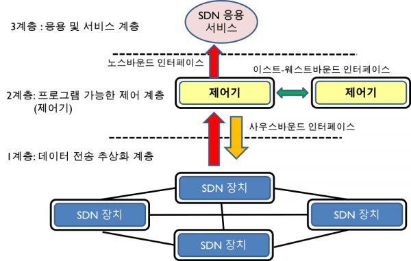 SDN의 개방형 인터페이스.png