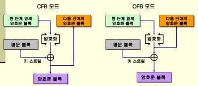 CFB모드와 OFB모드 비교.png
