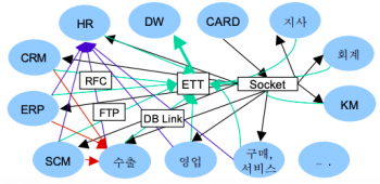 EAI 도입 전 전사 시스템.png