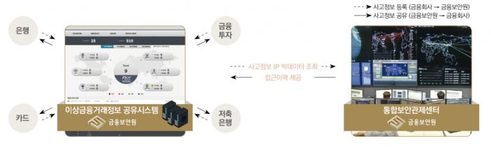 이상금융거래정보 공유 절차.png