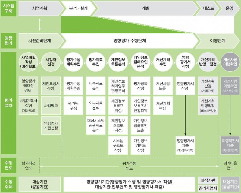 개인정보 영향평가 수행 절차.png