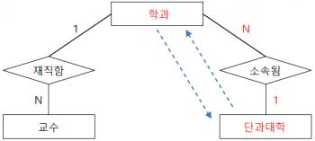 연결함정 부채꼴 함정 해결 ERD.png