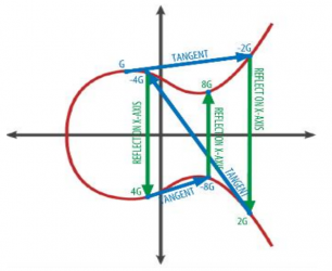 타원 곡선 암호 연산2.png