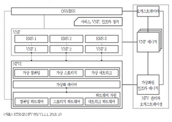 ISG가 정의한 NFV 아키텍처.png